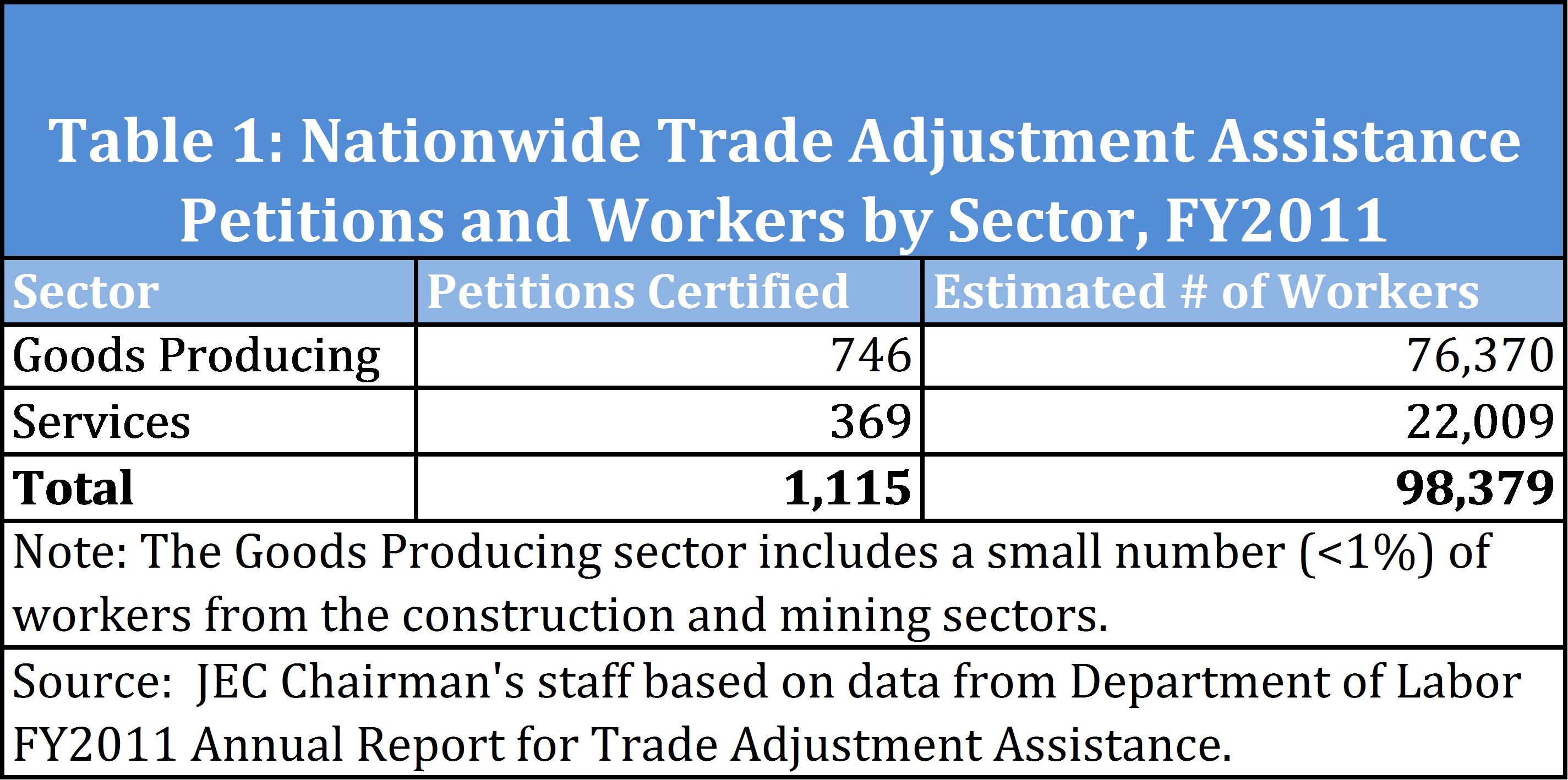 Nationwide TAA Petitions and Workers by Sector
