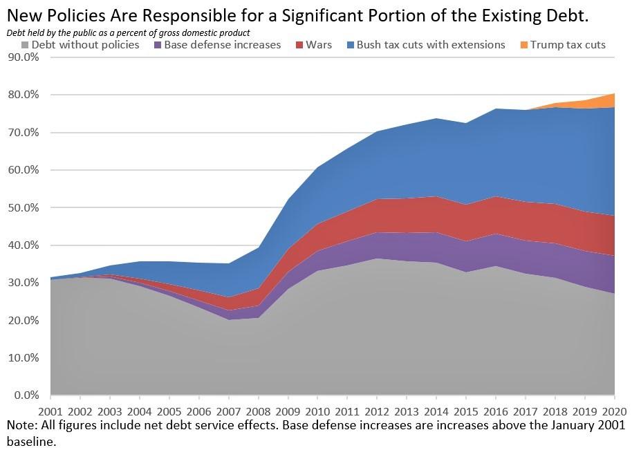Existing Debt