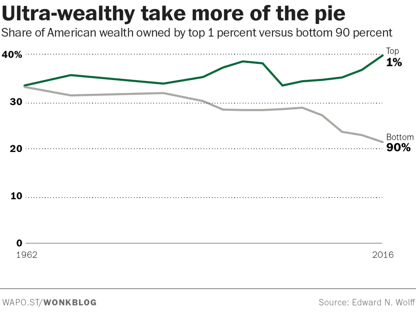 Wealthy take more of the pie